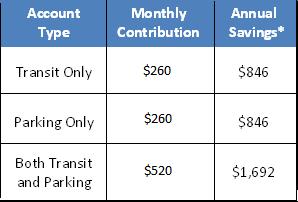 commuter_chart